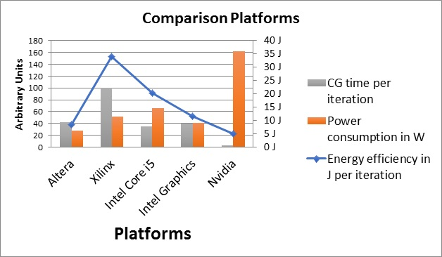 operation time, power and energy compsrison of different platforms